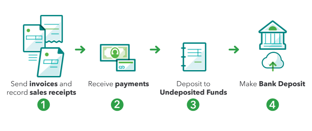 Why Do You have to Use Undeposited Funds in QuickBooks?